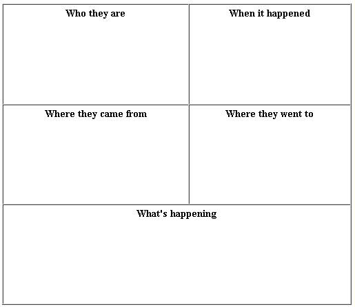 Photo Analysis 5ws Graphic Organisers Teaching Strategies